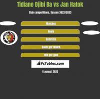Tidiane Djibi Ba vs Jan Hatok h2h player stats