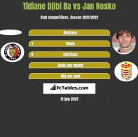 Tidiane Djibi Ba vs Jan Nosko h2h player stats