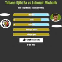 Tidiane Djibi Ba vs Lubomir Michalik h2h player stats