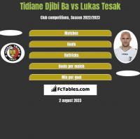 Tidiane Djibi Ba vs Lukas Tesak h2h player stats