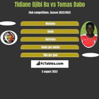 Tidiane Djibi Ba vs Tomas Dabo h2h player stats