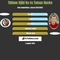 Tidiane Djibi Ba vs Tomas Hucko h2h player stats