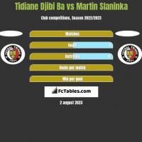 Tidiane Djibi Ba vs Martin Slaninka h2h player stats