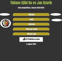 Tidiane Djibi Ba vs Jan Dzurik h2h player stats