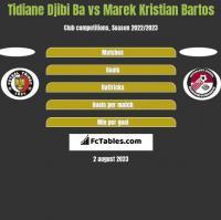 Tidiane Djibi Ba vs Marek Kristian Bartos h2h player stats