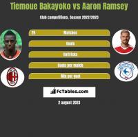 Tiemoue Bakayoko vs Aaron Ramsey h2h player stats