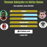 Tiemoue Bakayoko vs Adrien Hunou h2h player stats