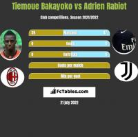 Tiemoue Bakayoko vs Adrien Rabiot h2h player stats