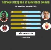 Tiemoue Bakayoko vs Aleksandr Golovin h2h player stats