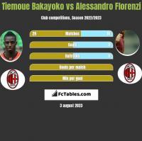 Tiemoue Bakayoko vs Alessandro Florenzi h2h player stats