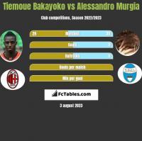 Tiemoue Bakayoko vs Alessandro Murgia h2h player stats