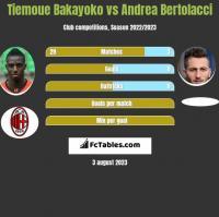 Tiemoue Bakayoko vs Andrea Bertolacci h2h player stats
