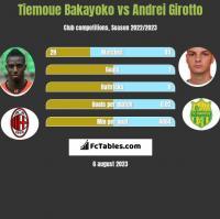 Tiemoue Bakayoko vs Andrei Girotto h2h player stats