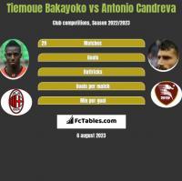 Tiemoue Bakayoko vs Antonio Candreva h2h player stats
