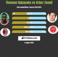 Tiemoue Bakayoko vs Arber Zeneli h2h player stats