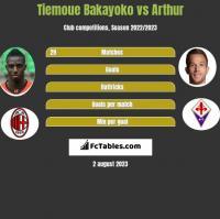Tiemoue Bakayoko vs Arthur h2h player stats