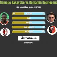 Tiemoue Bakayoko vs Benjamin Bourigeaud h2h player stats