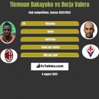 Tiemoue Bakayoko vs Borja Valero h2h player stats