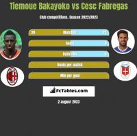 Tiemoue Bakayoko vs Cesc Fabregas h2h player stats