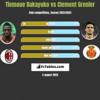 Tiemoue Bakayoko vs Clement Grenier h2h player stats