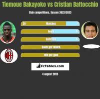 Tiemoue Bakayoko vs Cristian Battocchio h2h player stats