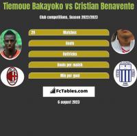 Tiemoue Bakayoko vs Cristian Benavente h2h player stats