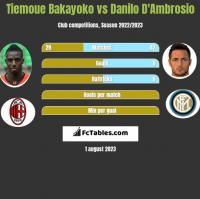 Tiemoue Bakayoko vs Danilo D'Ambrosio h2h player stats