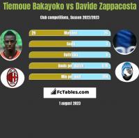 Tiemoue Bakayoko vs Davide Zappacosta h2h player stats