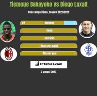 Tiemoue Bakayoko vs Diego Laxalt h2h player stats