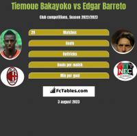 Tiemoue Bakayoko vs Edgar Barreto h2h player stats