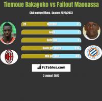 Tiemoue Bakayoko vs Faitout Maouassa h2h player stats