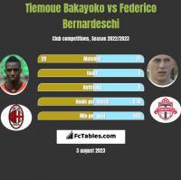 Tiemoue Bakayoko vs Federico Bernardeschi h2h player stats
