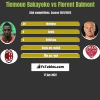 Tiemoue Bakayoko vs Florent Balmont h2h player stats