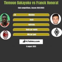 Tiemoue Bakayoko vs Franck Honorat h2h player stats