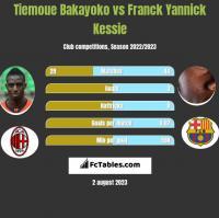 Tiemoue Bakayoko vs Franck Yannick Kessie h2h player stats