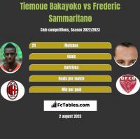 Tiemoue Bakayoko vs Frederic Sammaritano h2h player stats