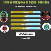 Tiemoue Bakayoko vs Gabriel Boschilia h2h player stats