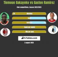 Tiemoue Bakayoko vs Gaston Ramirez h2h player stats