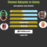 Tiemoue Bakayoko vs Gelson h2h player stats