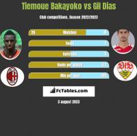 Tiemoue Bakayoko vs Gil Dias h2h player stats