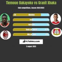 Tiemoue Bakayoko vs Granit Xhaka h2h player stats