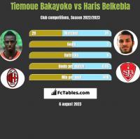 Tiemoue Bakayoko vs Haris Belkebla h2h player stats