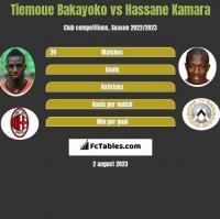 Tiemoue Bakayoko vs Hassane Kamara h2h player stats