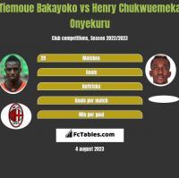 Tiemoue Bakayoko vs Henry Chukwuemeka Onyekuru h2h player stats