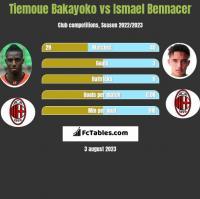Tiemoue Bakayoko vs Ismael Bennacer h2h player stats