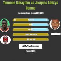 Tiemoue Bakayoko vs Jacques Alaixys Romao h2h player stats