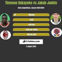Tiemoue Bakayoko vs Jakub Jankto h2h player stats