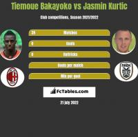 Tiemoue Bakayoko vs Jasmin Kurtic h2h player stats
