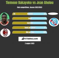 Tiemoue Bakayoko vs Jean Aholou h2h player stats