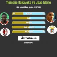 Tiemoue Bakayoko vs Joao Mario h2h player stats